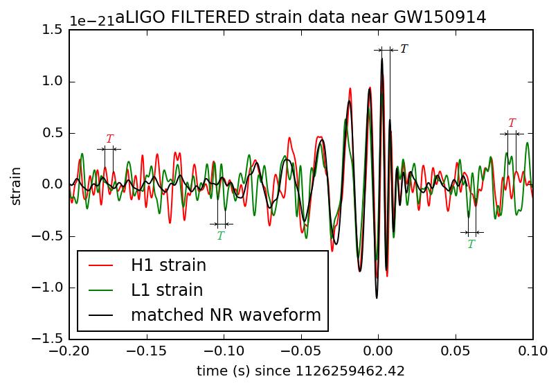 Eigenschwingungen von LIGO-Detektoren