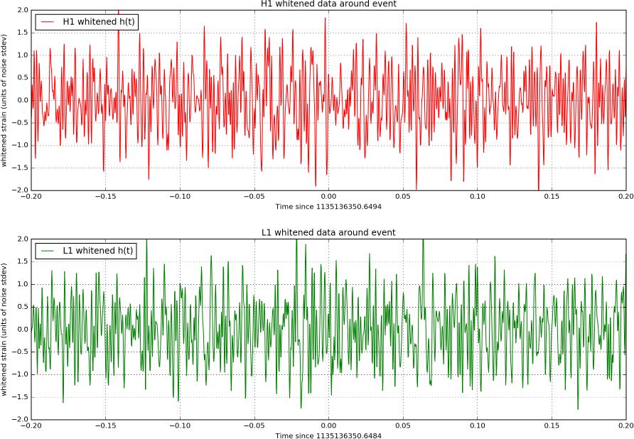 GW151226 Messdaten