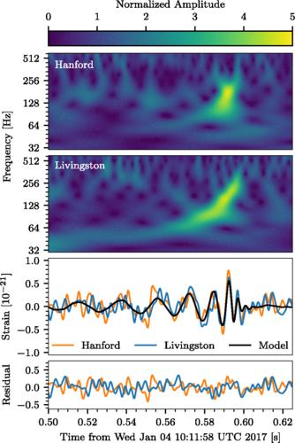 Spektrogramm von GW170104