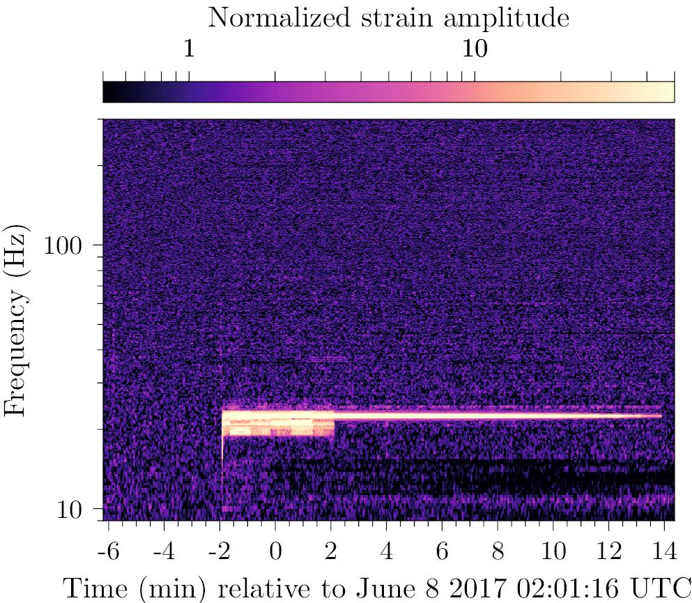 Spektrogramm von GW170608