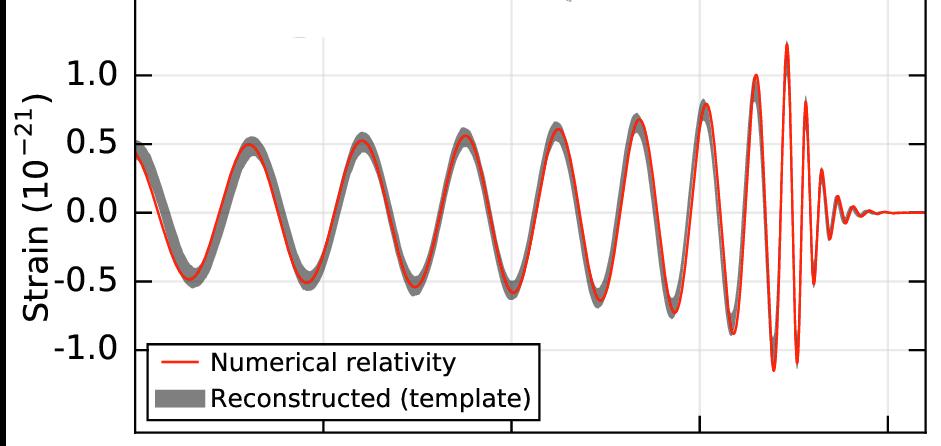 Relativistische Simulation
